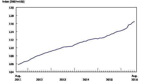 NHPI w ujęciu historycznym. Źródło: Statistics Canada