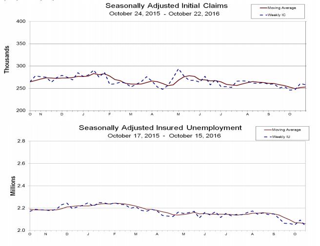 Na pierwszym wykresie od góry znajdują się nowe wnioski o zasiłek dla bezrobotnych, a na kolejnym kontynuacja wniosków. | źródło: www.dol.gov