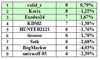 ranking-4-miejsc