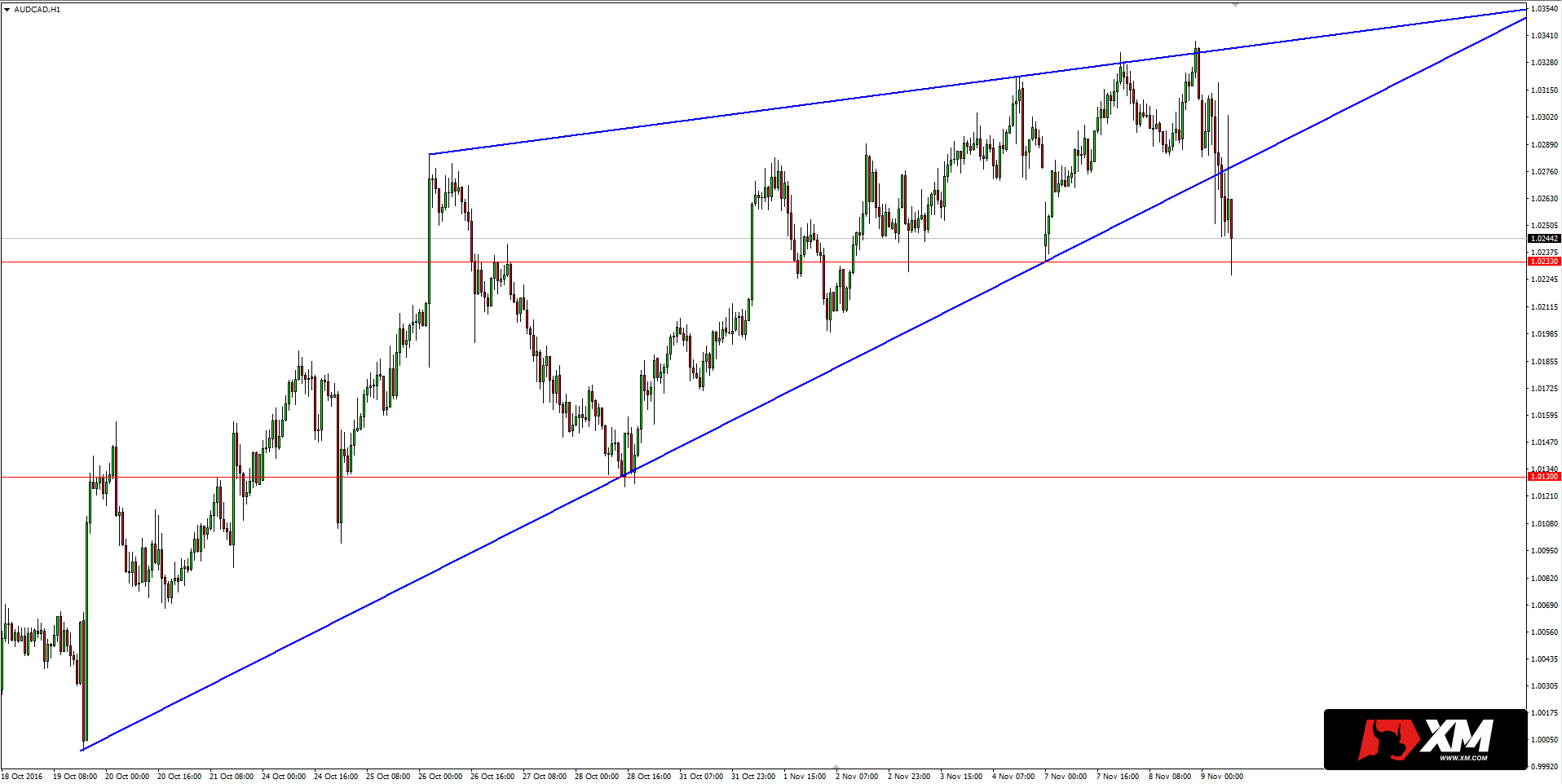 Forex ascending wedge