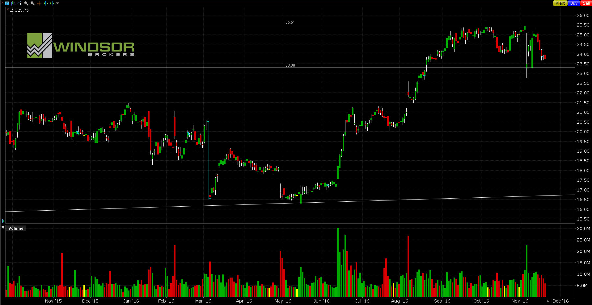 Wykres Symantec dla interwału D1. All Markets Online.