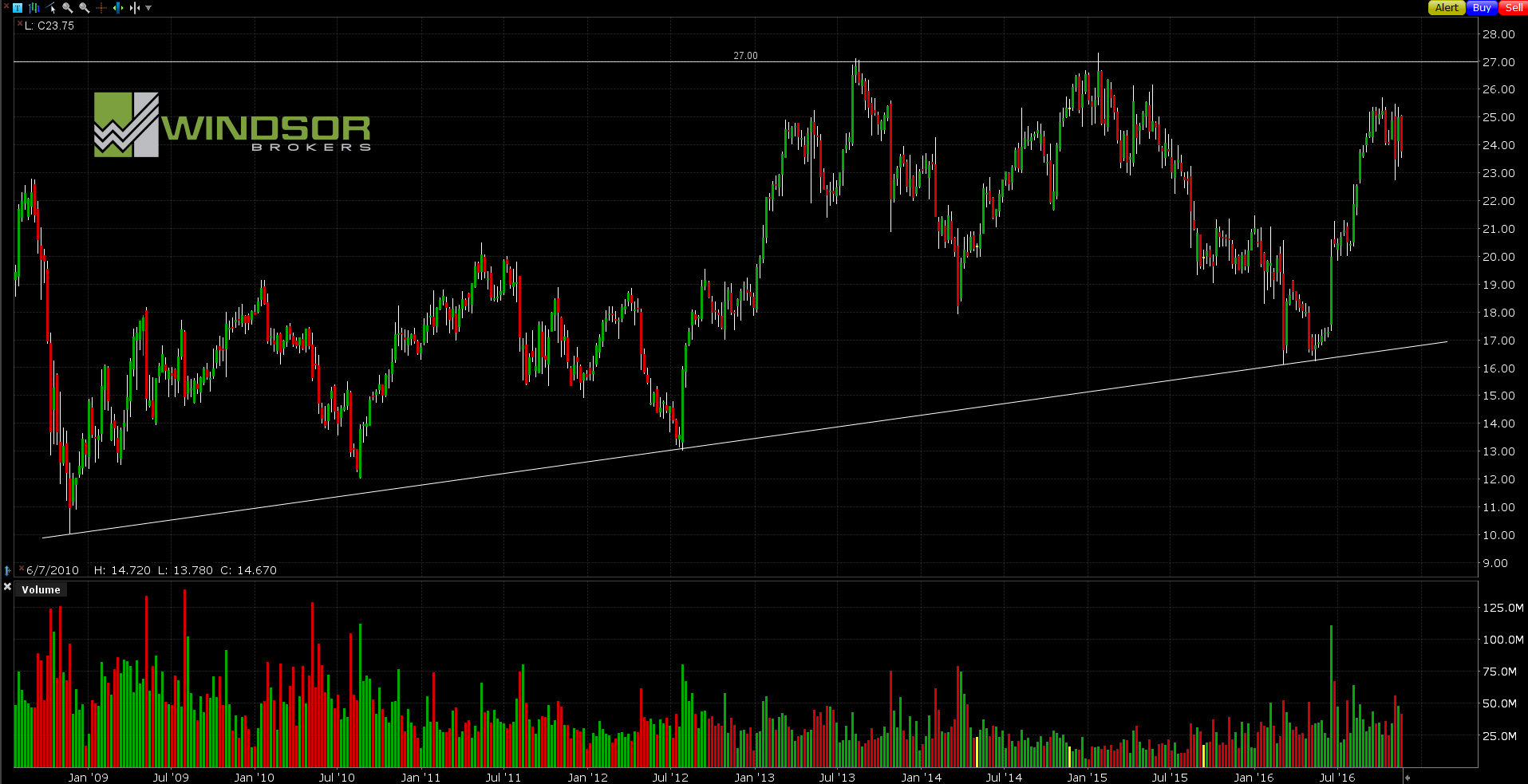 Wykres Symantec dla interwału W1. All Markets Online.