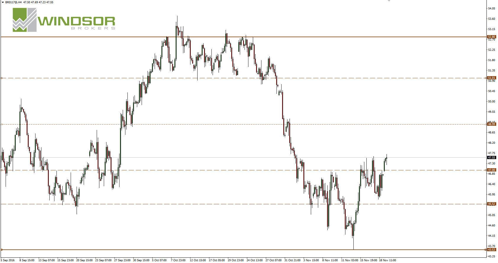 Wykres ropy Brent dla interwału H4.