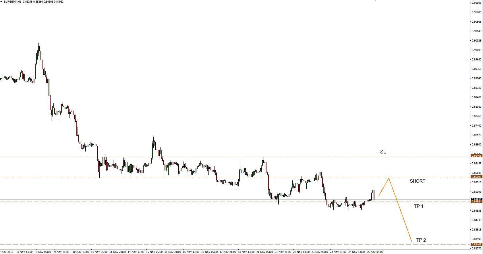 Wykres EURGBP dla interwału H1.