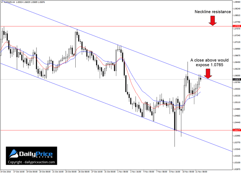 audnzd-4-hour-channel-1