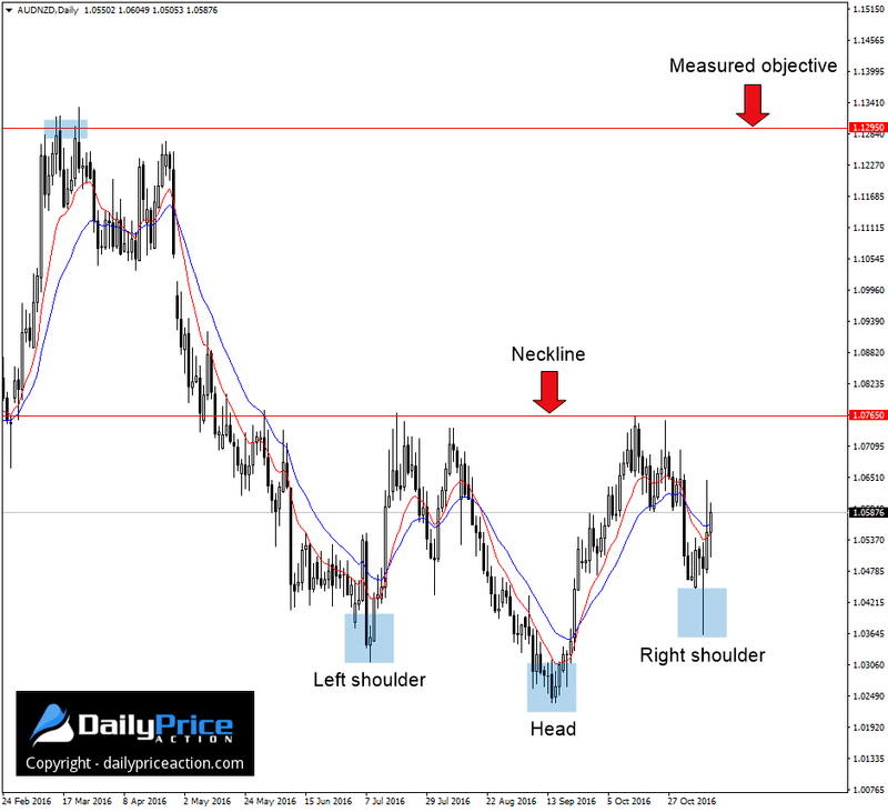 audnzd-inverse-head-and-shoulders