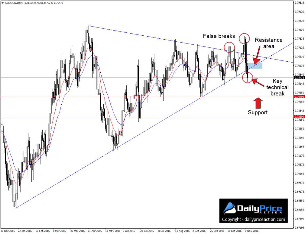 audusd-technical-break-1024x786
