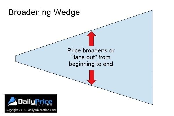 broadening-wedge-pattern