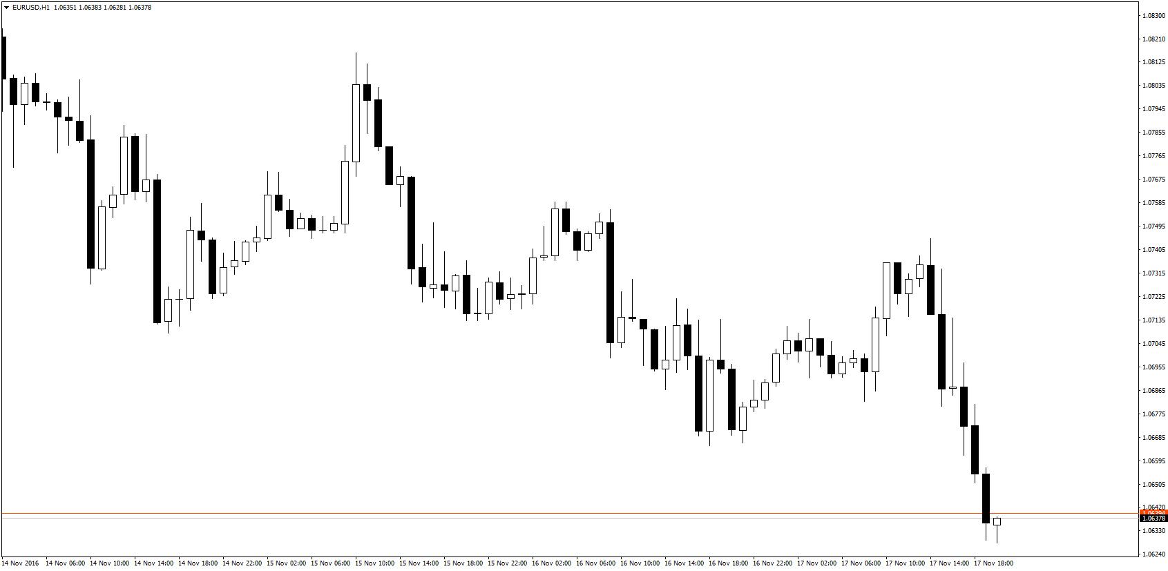 Od momentu publikacji oświadczenia Yellen, EUR/USD obrało tylko jeden kierunek