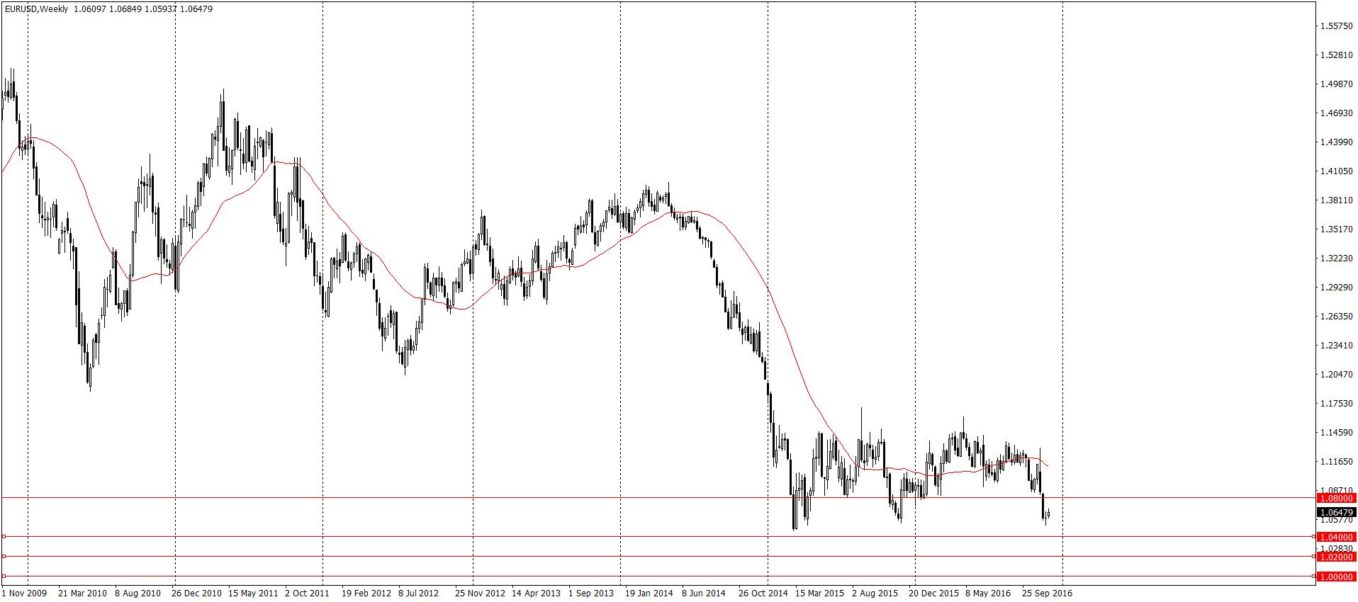 EUR/USD W1 – najpierw delikatne odbicie do 1.08, a następnie nieprzerwane spadki