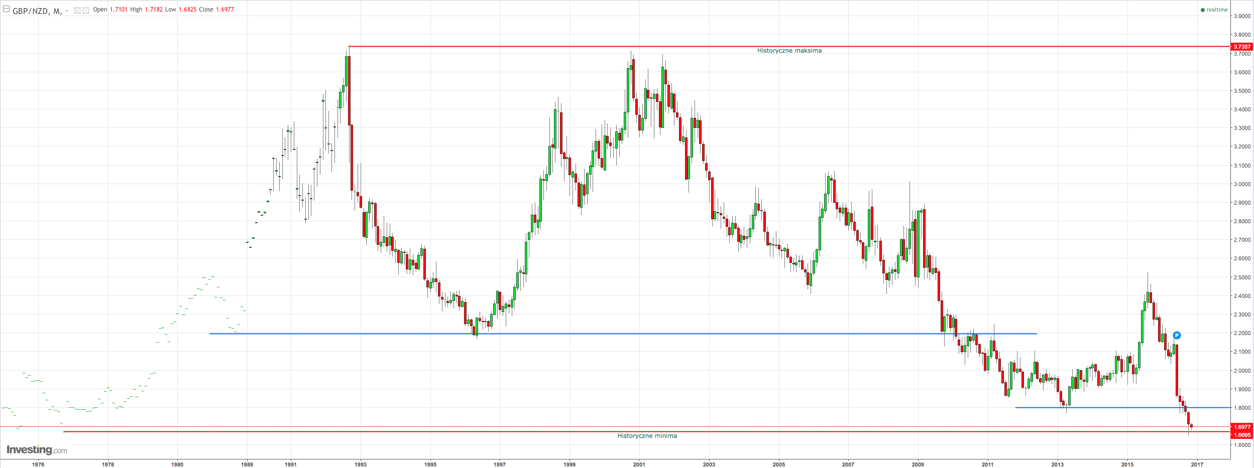 GBPNZD Monthly