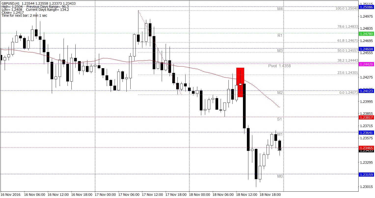 GBP/USD H1