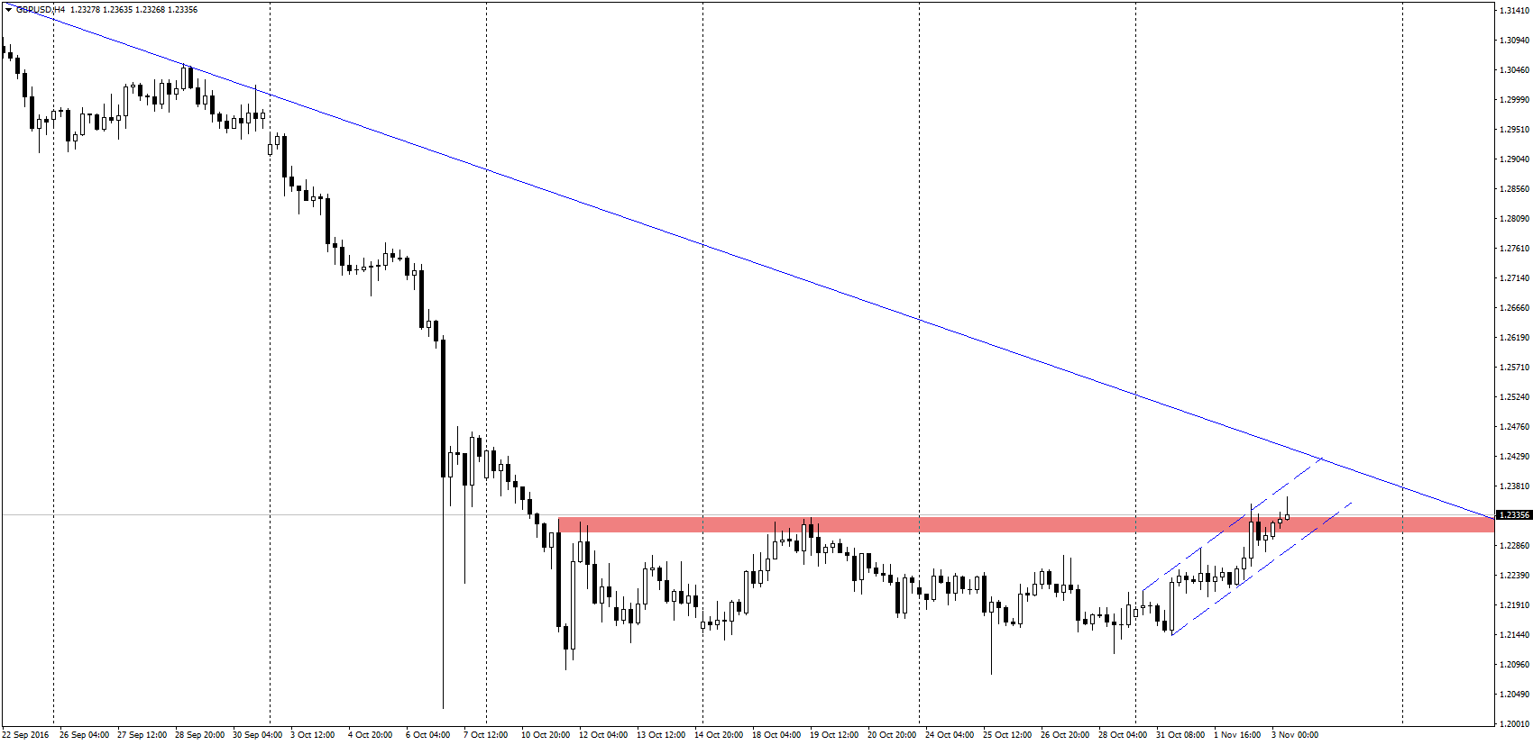 Na wykresie H4 GBP/USD zaczyna tworzyć się pinbar.