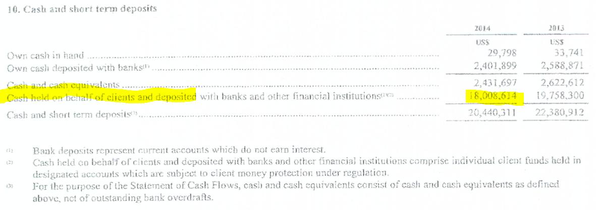 Wartość segregowanych środków klienckich. Źródło: sprawozdanie finansowe IronFX
