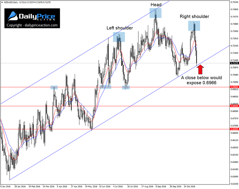 nzdusd-ascending-channel-1