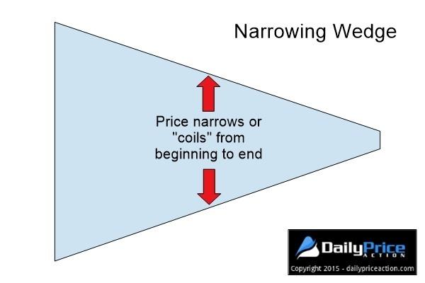 narrowing-wedge-pattern