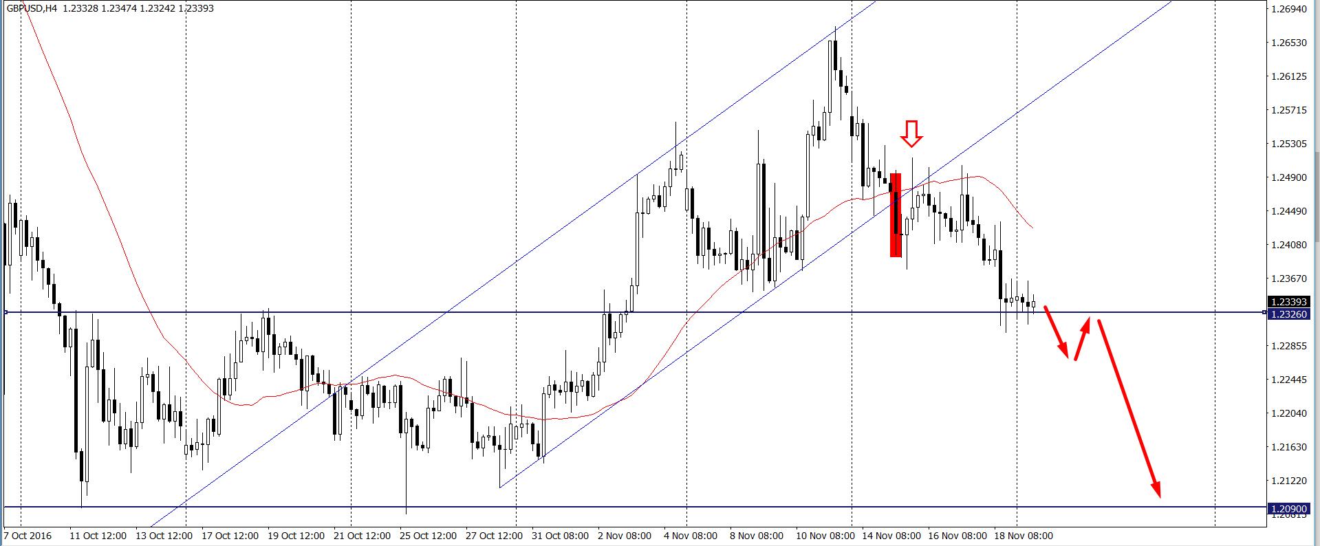 GBP/USD H4 - zaktualizowane spojrzenie Justina Bennetta
