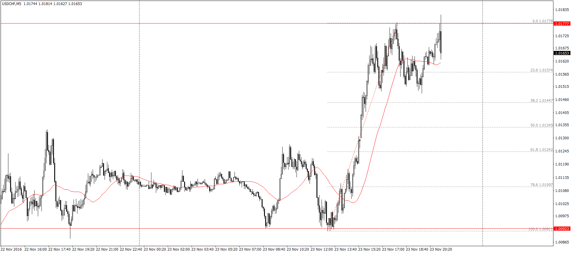 USD/CHF M5