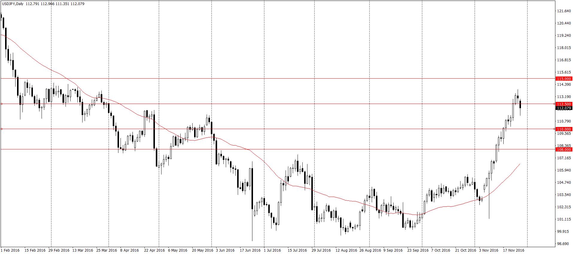 USD/JPY D1 – podobnie jak na Eurodolarze, najpierw korekta, a dopiero później wzrosty
