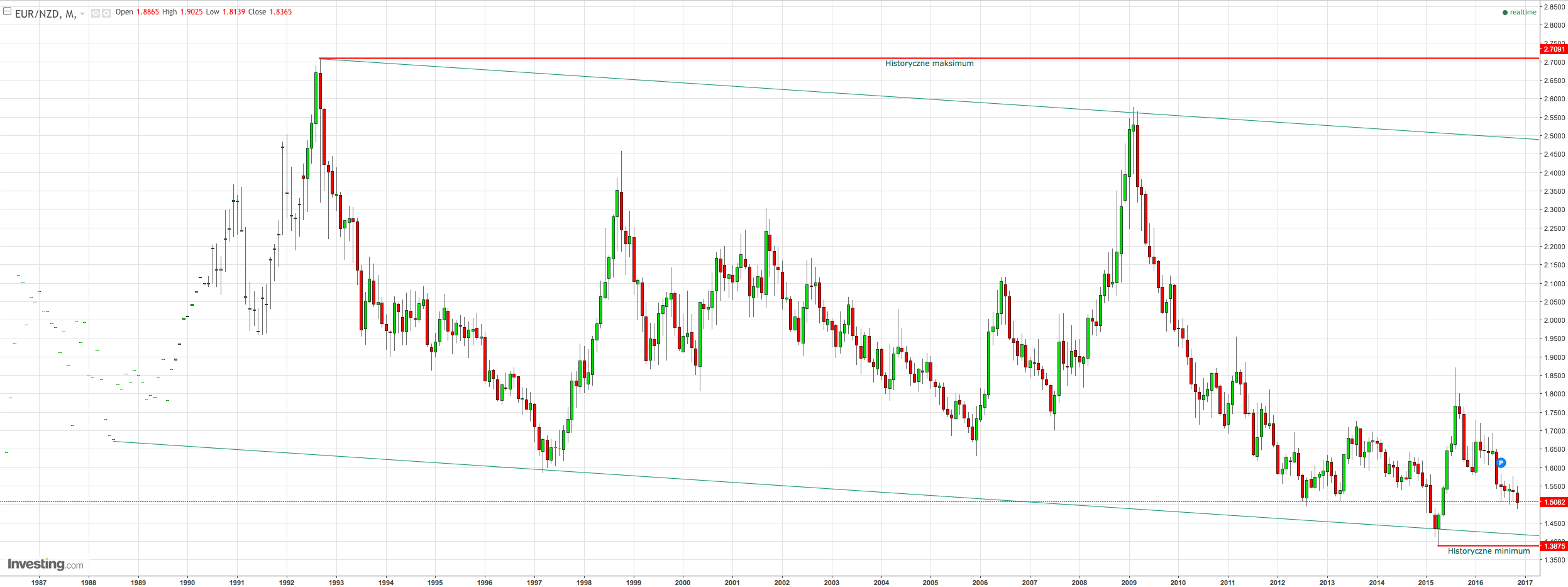 EURNZD Monthly