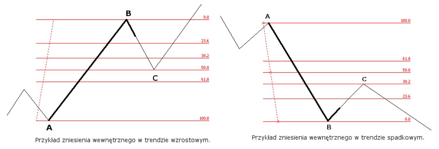 Źródło: http://www.almanachinwestora.pl