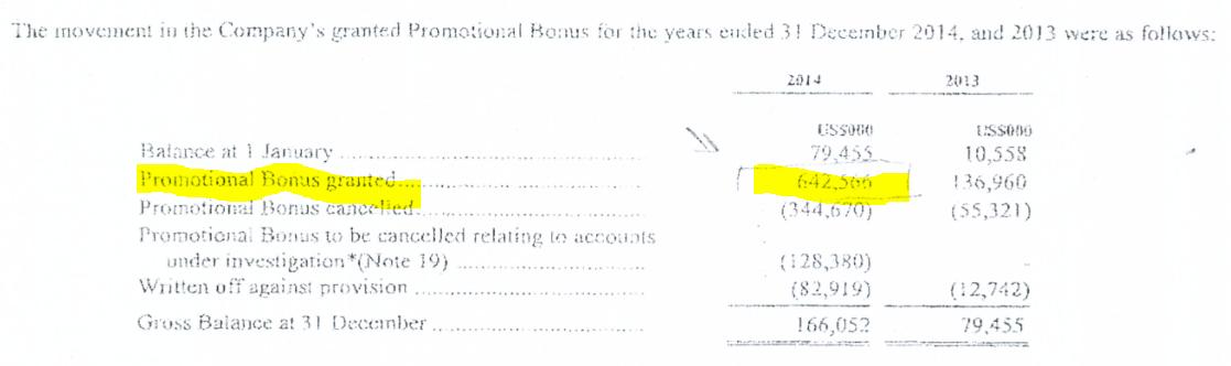 Wartość przyznanych bonusów. Źródło: sprawozdanie finansowe IronFX