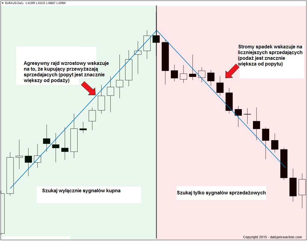 bullish-and-bearish-market-segments-1024x802