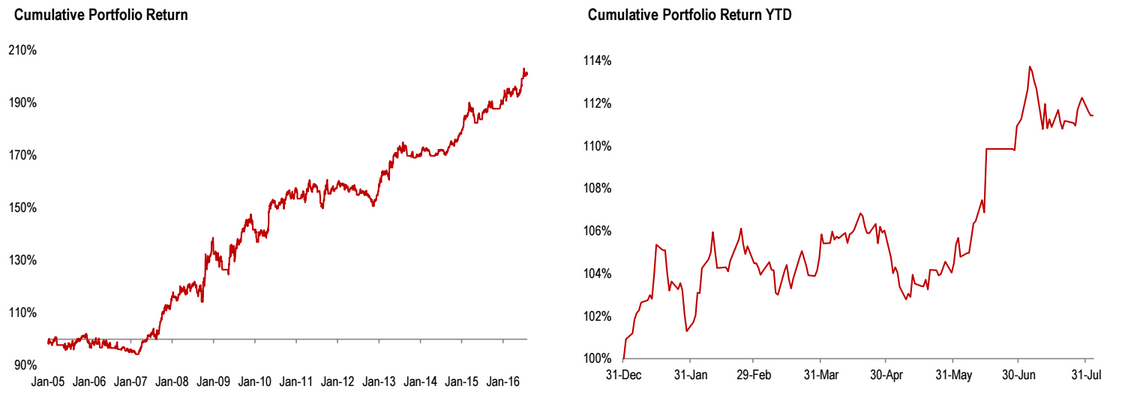 Analitycy CIBC przekonują, że ich model działa. Na wykresach przedstawiono skumulowany zwrot z inwestycji (lewa strona) oraz zwrot z inwestycji rok do roku