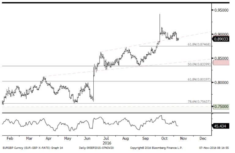 EUR/GBP. Źródło: Lloyds