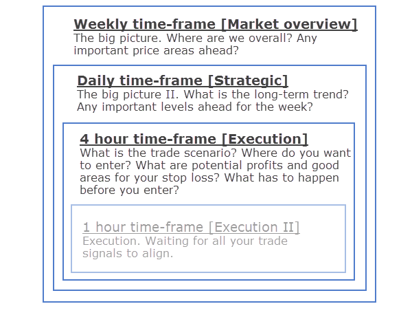 Interwał tygodniowy (przegląd rynku). Szeroki obraz rynku. Gdzie ogólnie się znajdujemy? Czy są w pobliżu jakieś ważne obszary cenowe? Interwał dzienny (strategiczny). Szeroki obraz rynku II. Jaki jest trend długoterminowy? Ważne poziomy cenowe w nadchodzącym tygodniu? Interwał 4-godzinny (egzekucja). Jaki jest scenariusz? Gdzie chcemy wejść? Gdzie znajduje się obszar do ustawienia stopa oraz potencjalne miejsce na realizacje zysków? Co musi się stać przed wejściem w transakcję? Interwał 1-godzinny (egzekucja II). Przejście do działania. Oczekiwanie aż wszystkie sygnały będą zgodne.