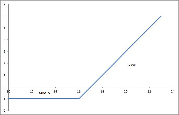 Wykres wypłaty opcji pokazuje asymetryczność tego instrumentu.