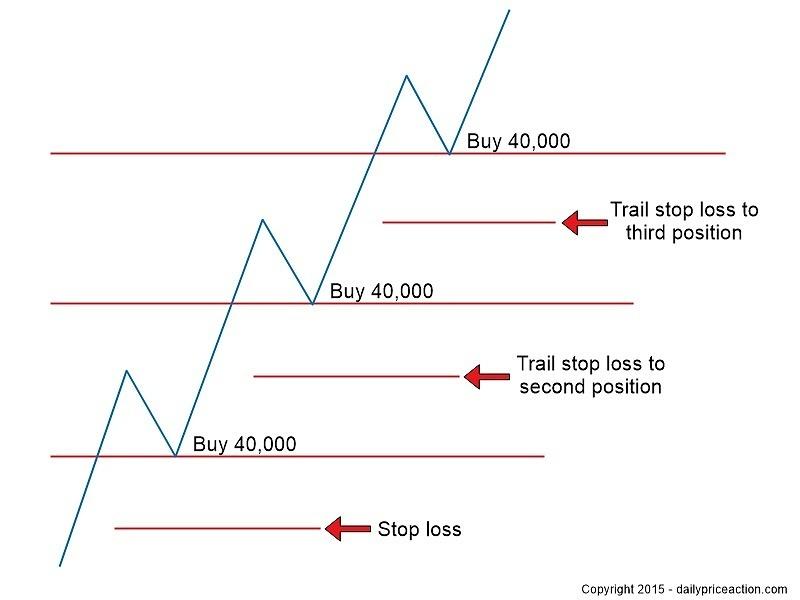 pyramid-trading-strategy1