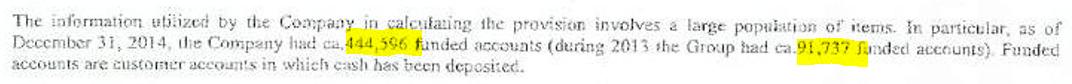 Liczba zasilonych rachunków handlowych IronFX. Źródło: sprawozdanie finansowe IronFX