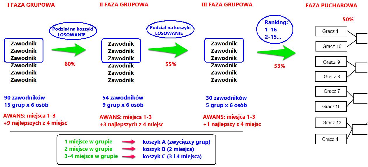 schemat-rozgrywek-v