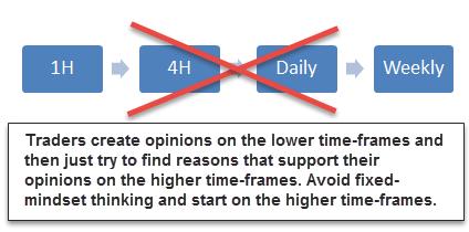 Traderzy kreują swoje opinie na niskich interwałach, a następnie starają się znaleźć wspierające je argumenty na wyższych ramach czasowych. Unikaj tego typu myślenia i zaczynaj od wyższych interwałów.