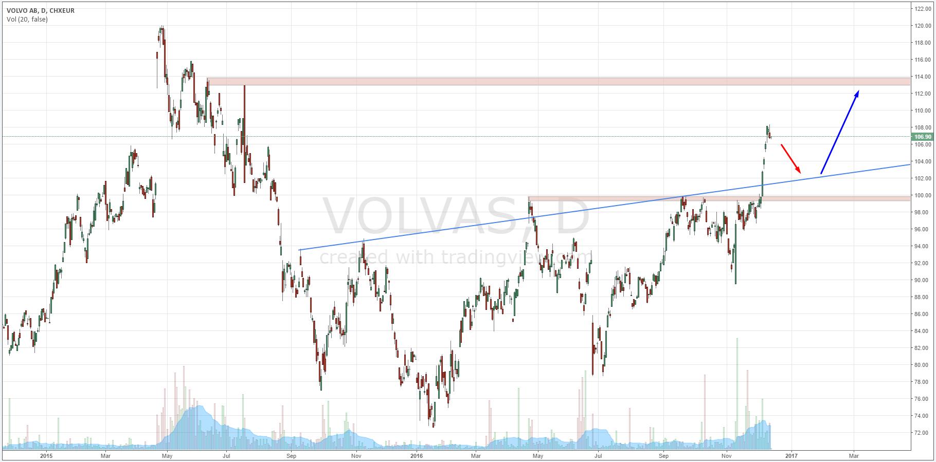 Wykres dzienny cen akcji spółki VOLVO AB   Źródło: www.tradingview.com