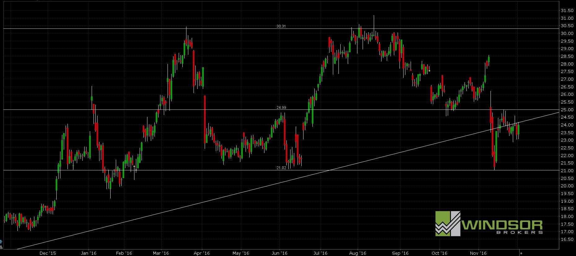 Wykres dla interwału D1. All Markets Online.