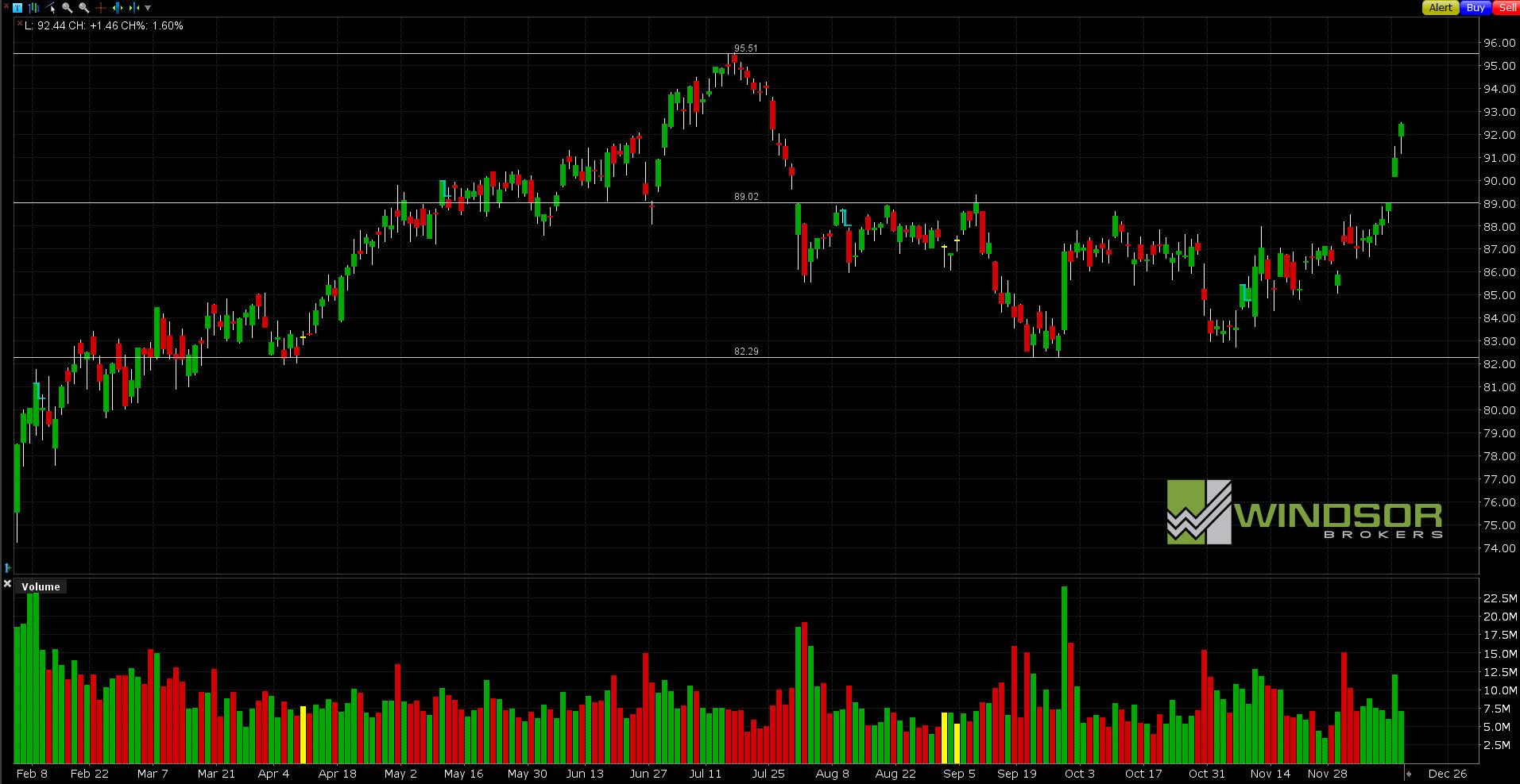 Wykres ExxonMobil dla interwału D1.