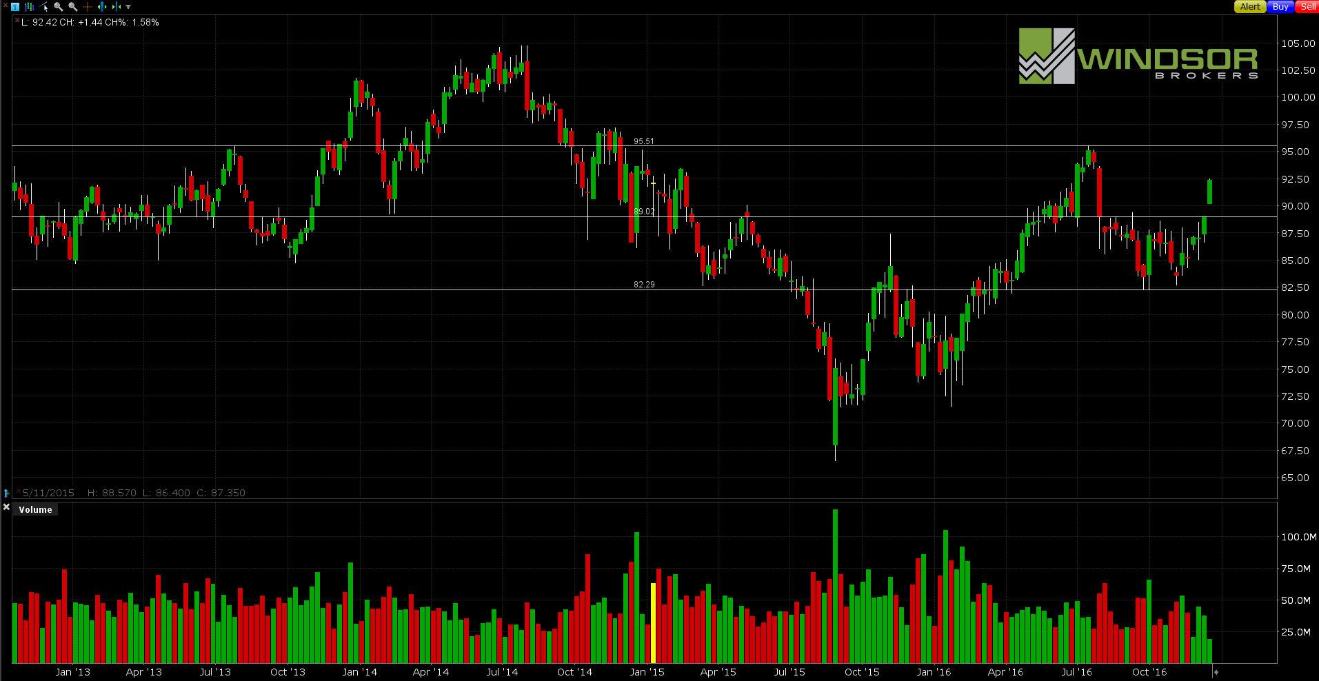 Wykres ExxonMobil dla interwału W1.