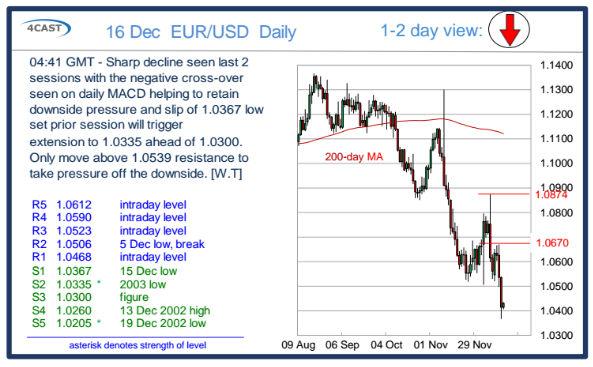 Wykres EURUSD dla interwału D1.