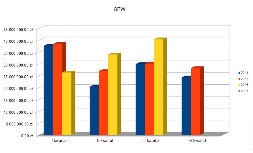 GPW - Zysk netto