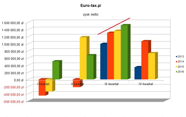 Euro-tax - Zysk netto