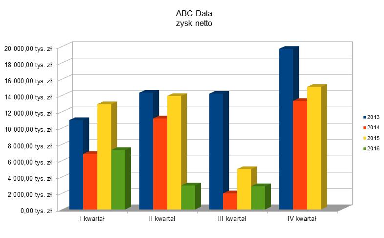 ABC Data - Zysk netto