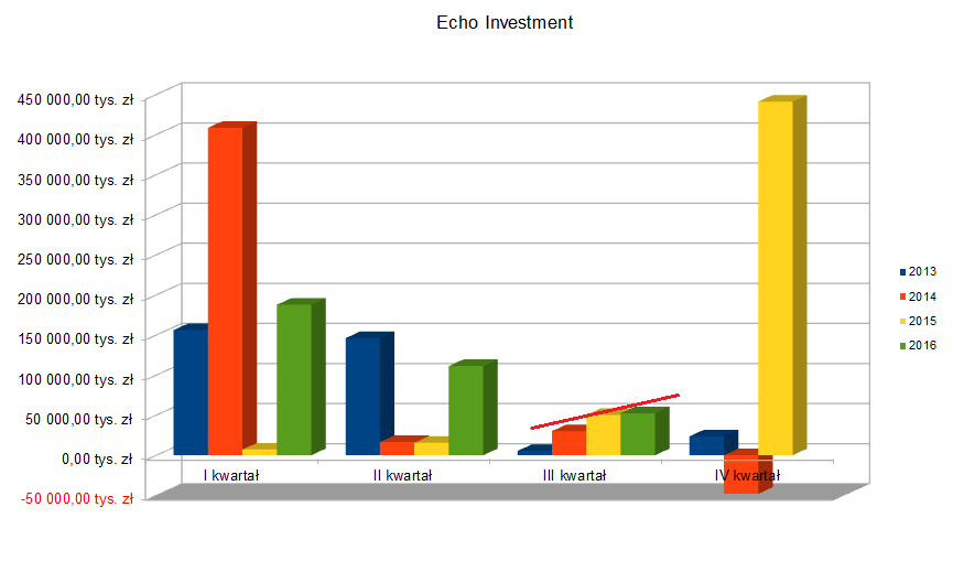 Echo Investment - Zysk netto