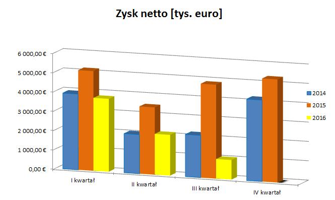 Interaolt - Zysk netto