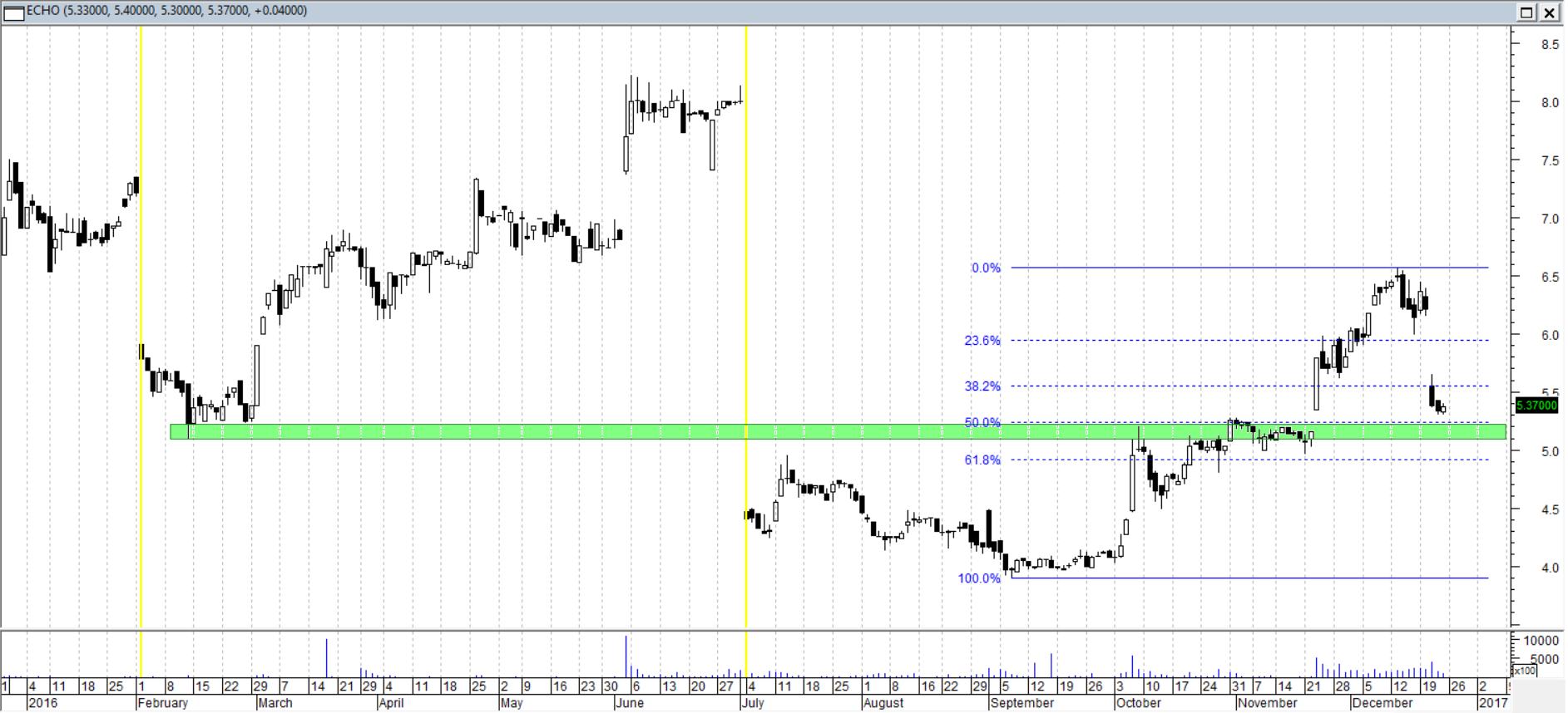 Echo Investment - wykres dzienny