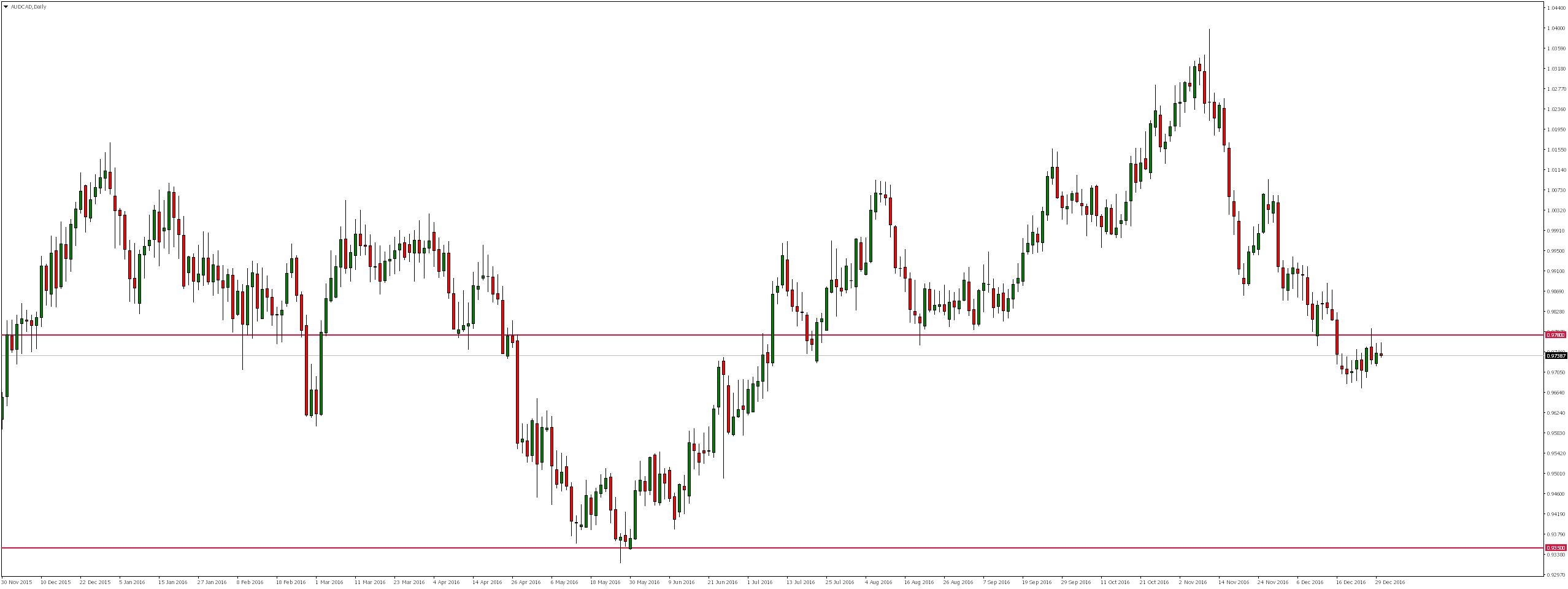 AUDCAD Daily