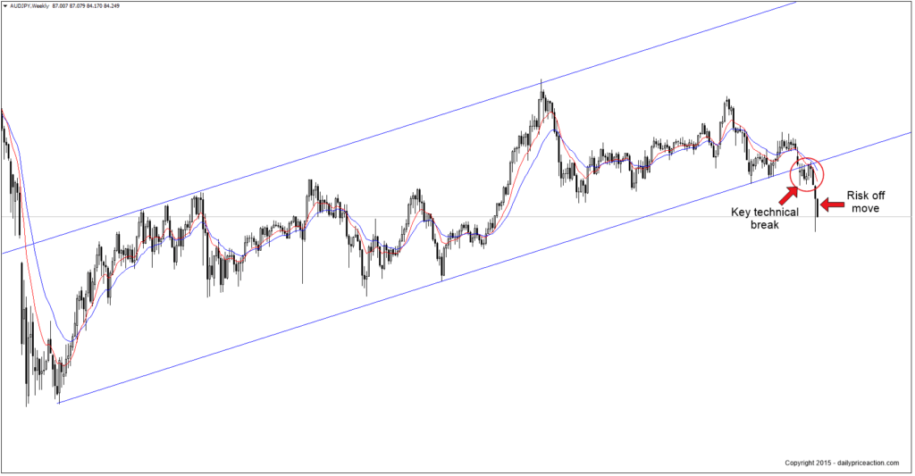 audjpy-break-of-channel-support-1024x533