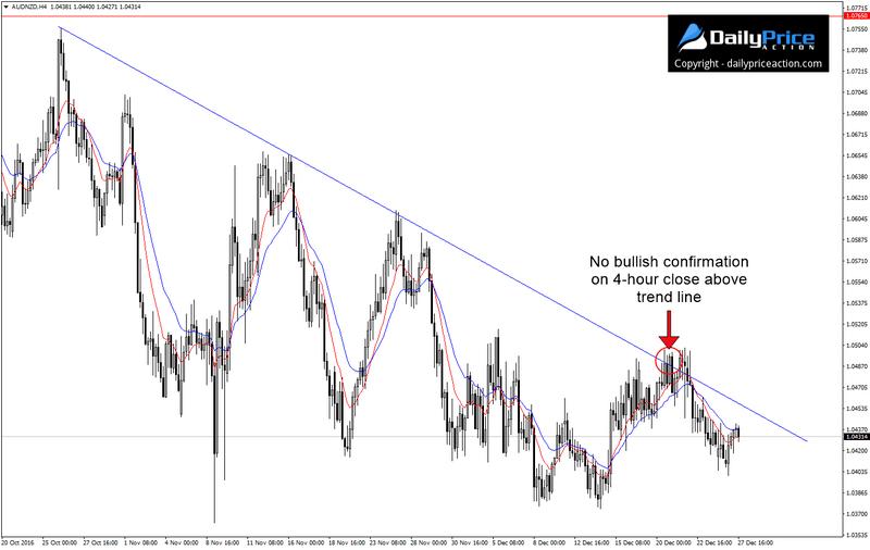 AUD/NZD H4 – brak byczego potwierdzenia wybicia linii trendu i powrót poniżej