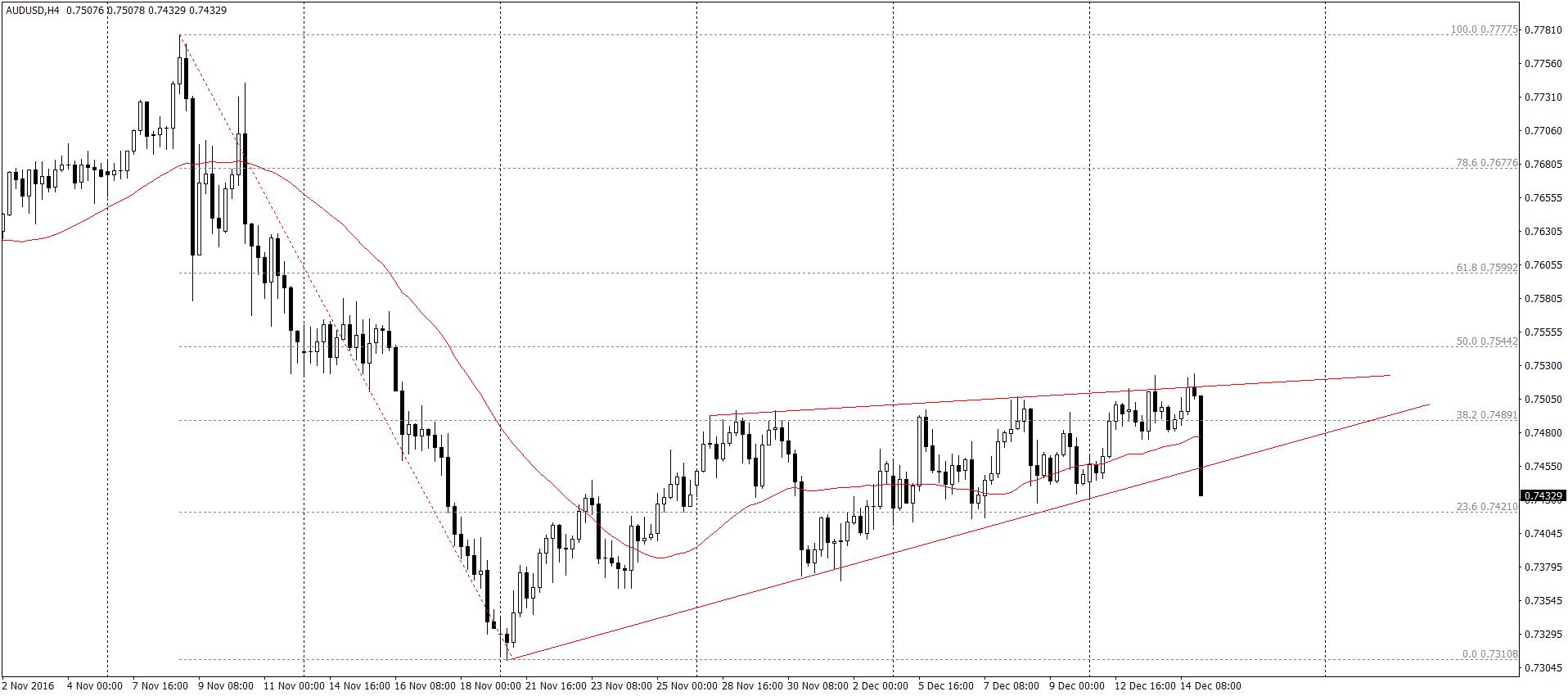 AUD/USD H4